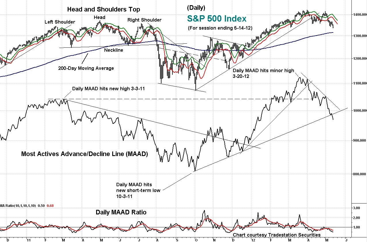s&p, technical analysis, maad, indicator