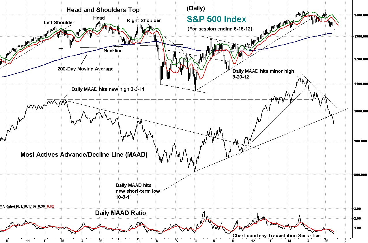 s&p, technical, analysis, maad, daily