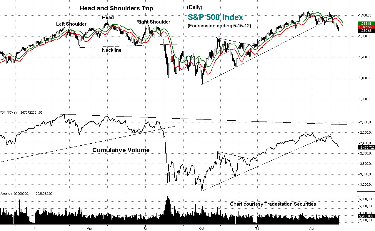 s&p, daily, technical, analysis, cumulative volume