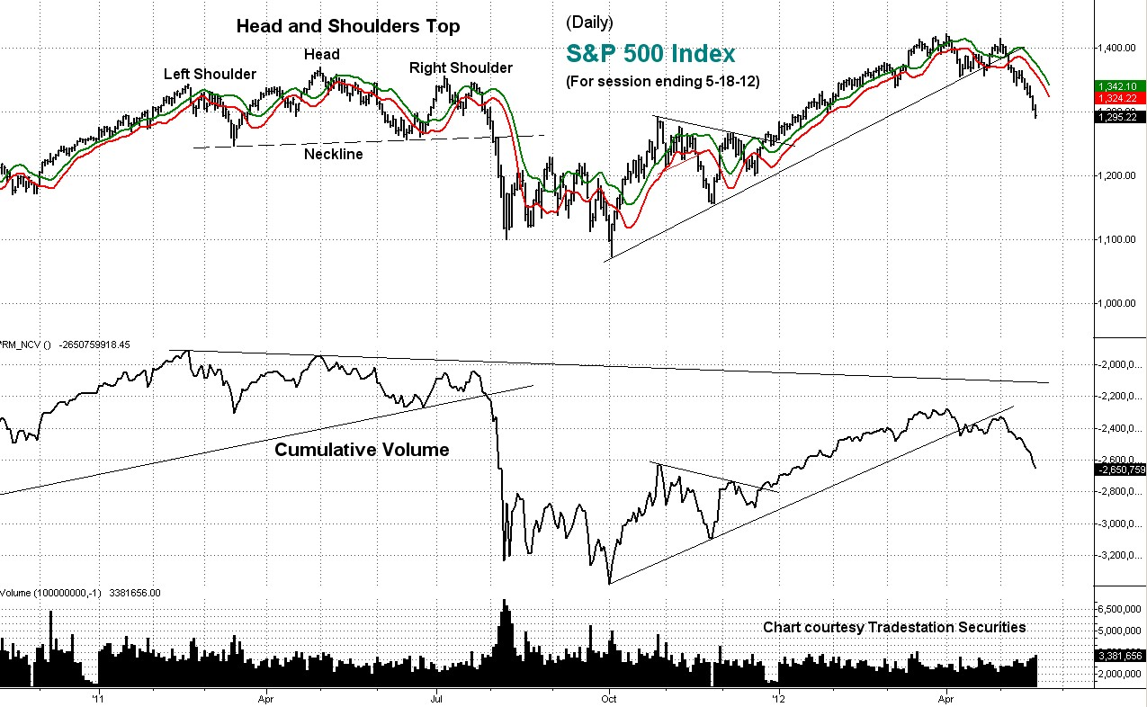 s&p, cumulative volume, technical analysis