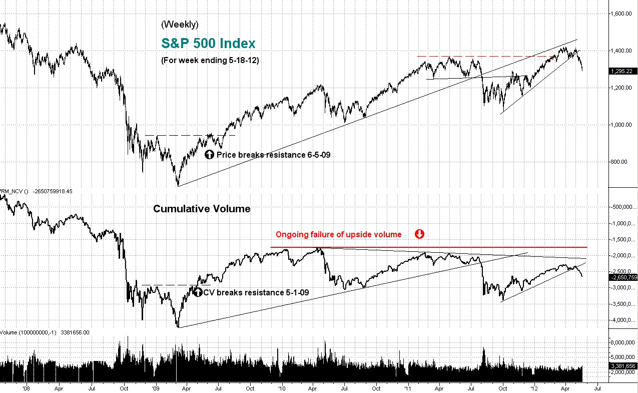 s&p, weekly, cumulative volume, technical analysis