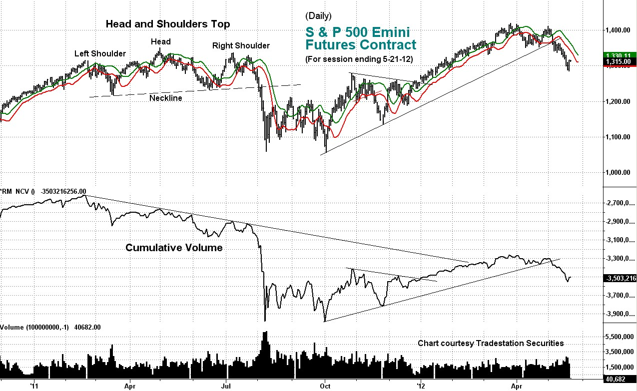stock index, cumulative volume, emini