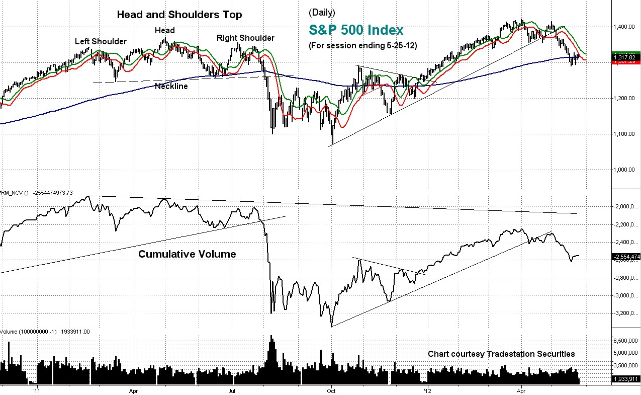 stock, index, cumulative, volume