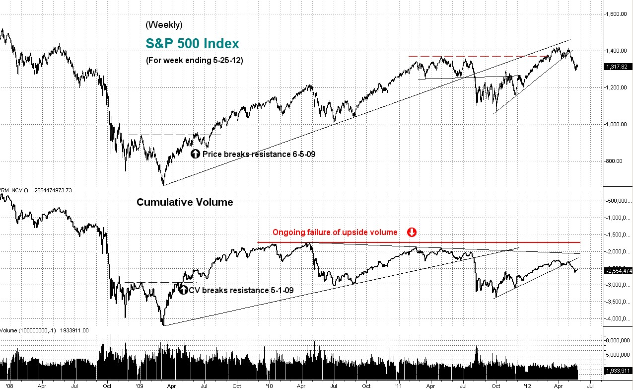 weekly, stock index, cumulative, volume