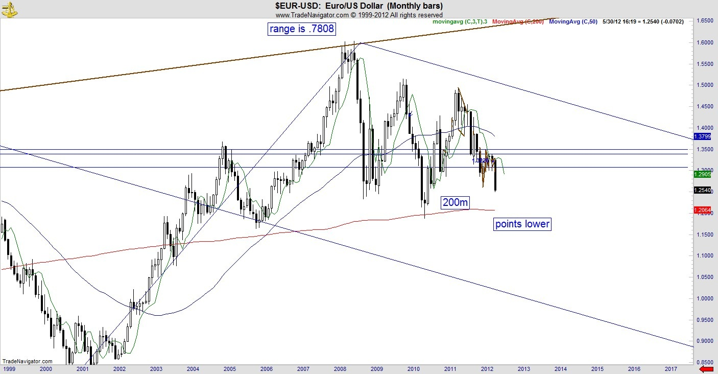 fibonacci, euro, decline, greece
