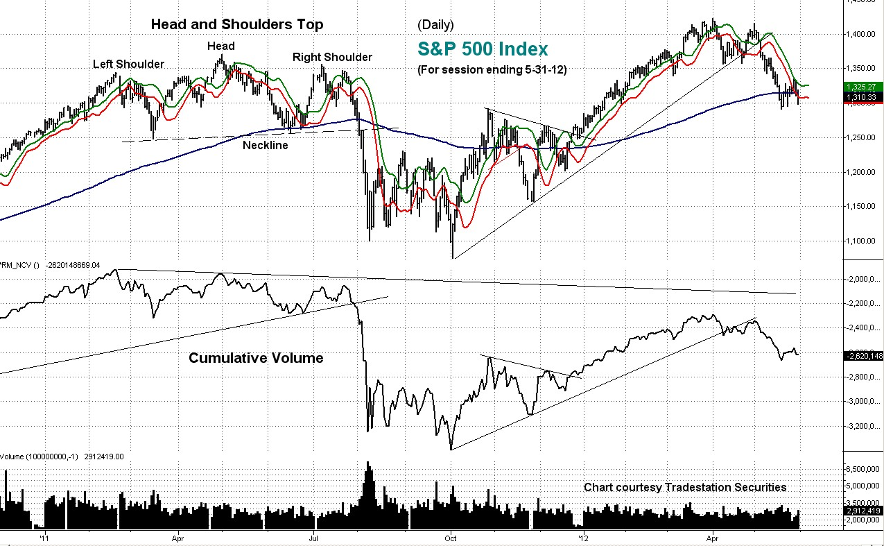s&p 500, stock, index, cumulative volume