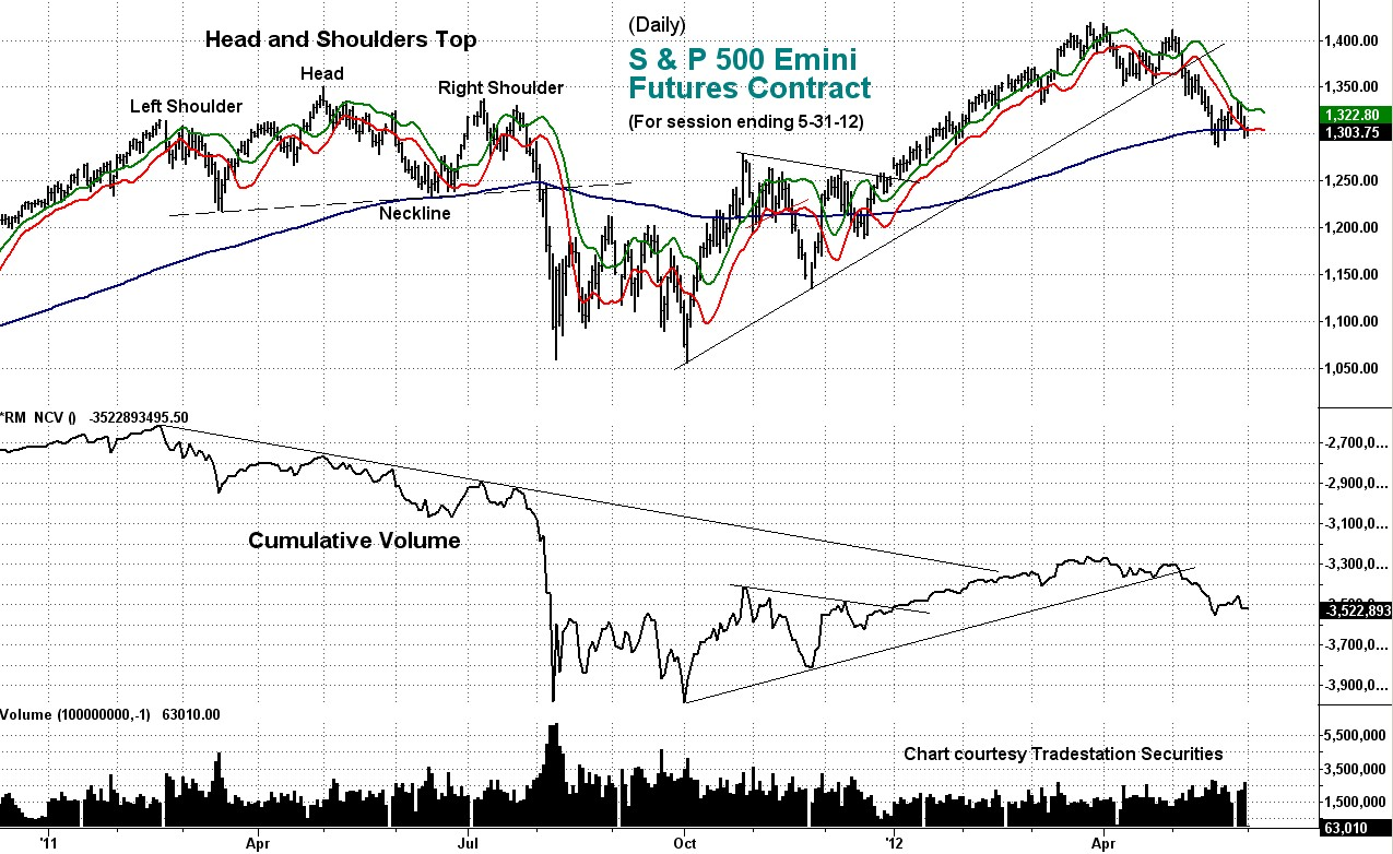 stock, index, emini, daily, cumulative volume