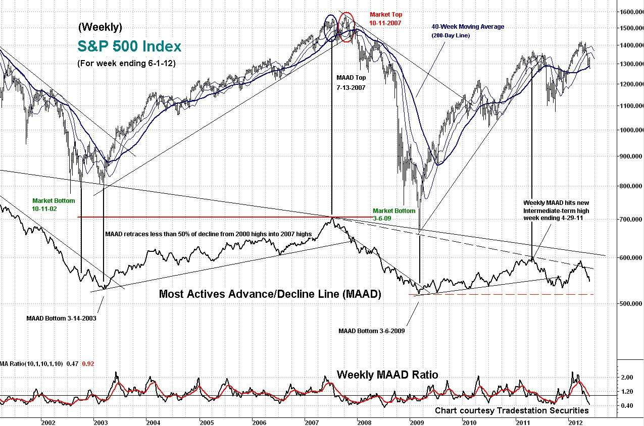weekly, maad, technical, analysis, indicator, s&p