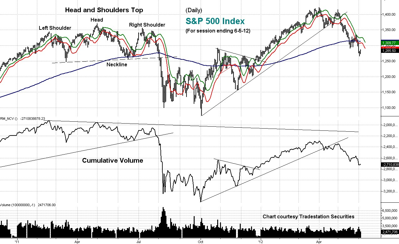 stock market, technical analysis, daily, cumulative, volume
