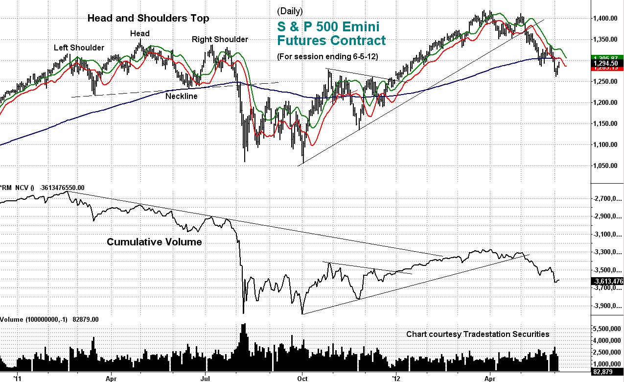 daily, emini, s&p 500, cumulative, volume