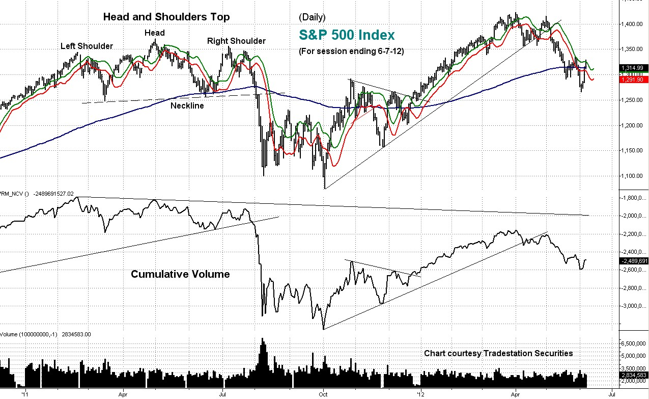 stock, index, chart, technical, analysis, cumulative, volume