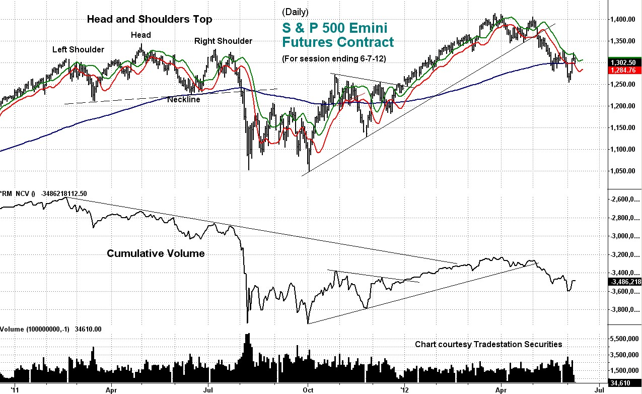 cumulative, volume, emini, s&p, stock market