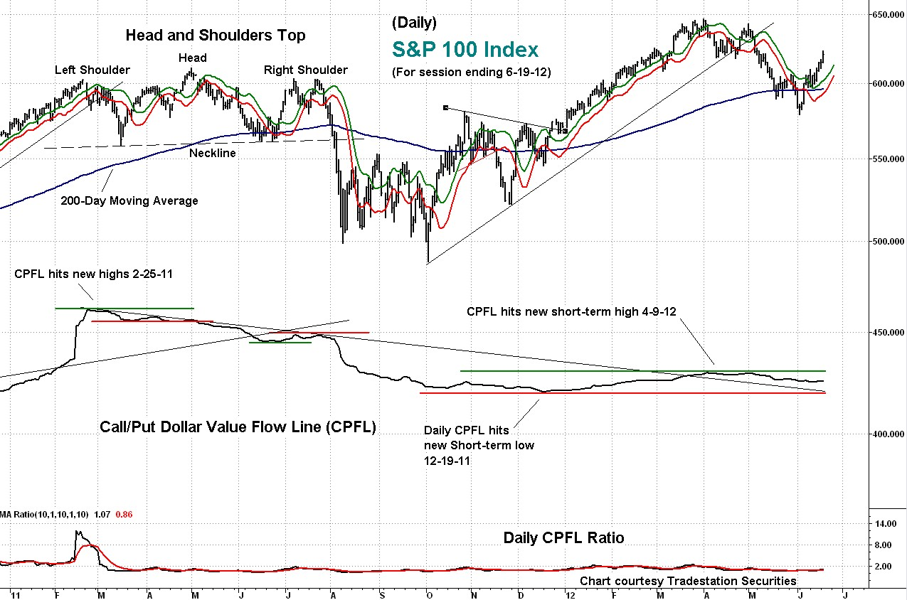 stock, index, technical, indicator, cpfl