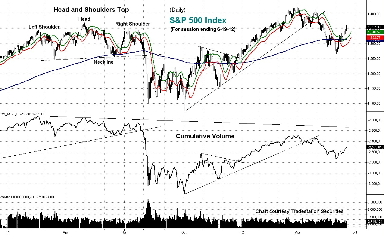 stock, index, technical, cumulative volume