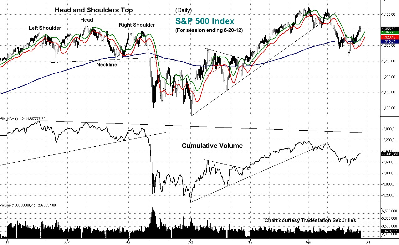 cumulative volume, s&p, daily