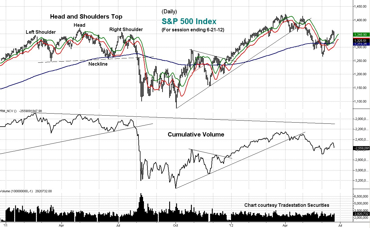 stock, index, chart, cumulative, volume