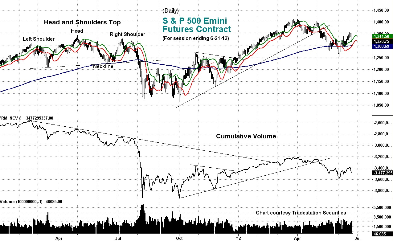 stock index, chart, cumulative volume