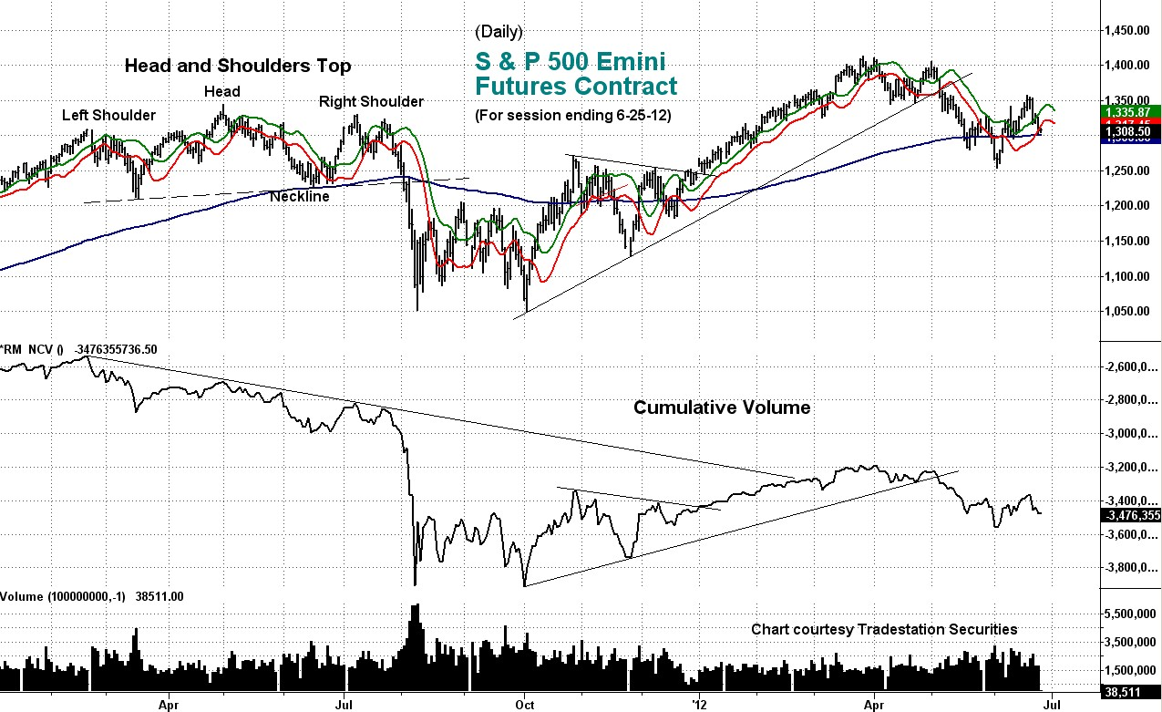 cumulative volume, emini
