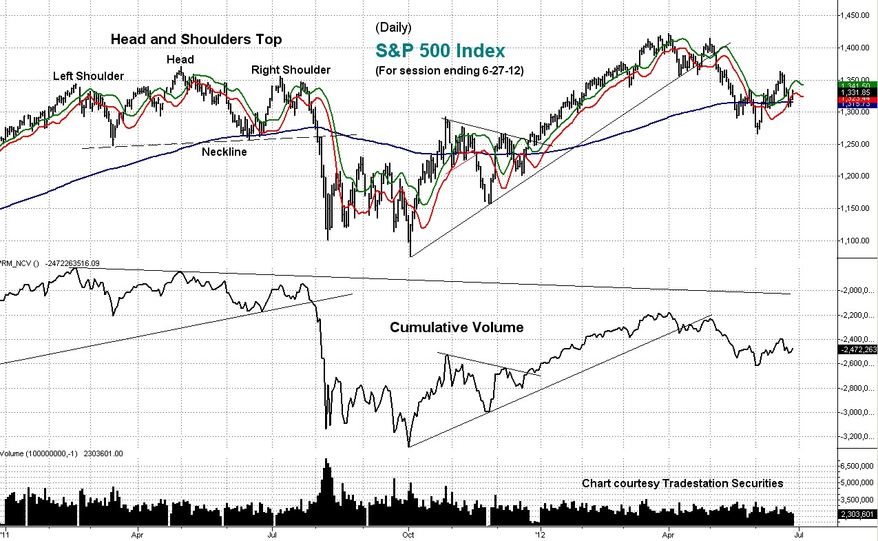 cumulative volume, s&p