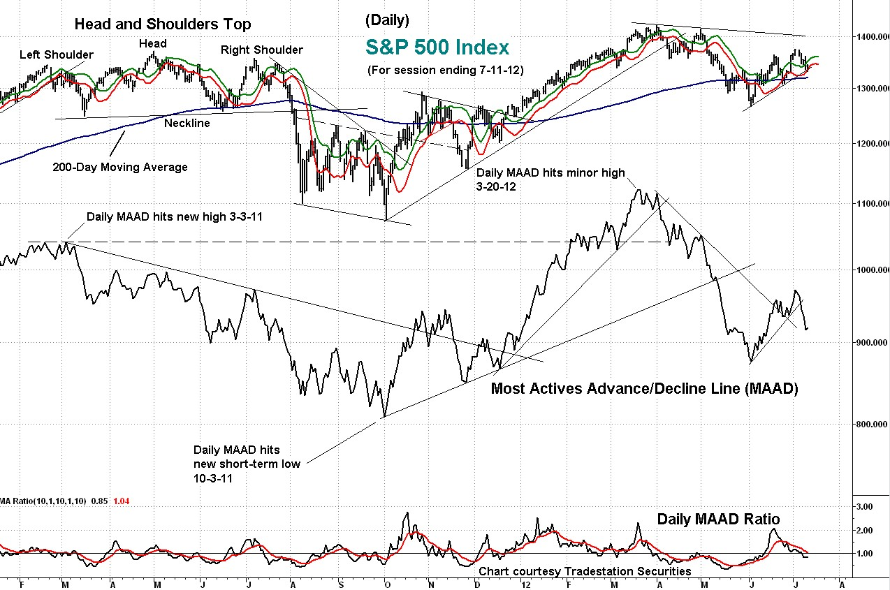 indicator, maad, s&p