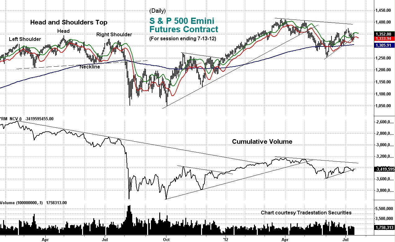 cumulative, volume, daily, emini