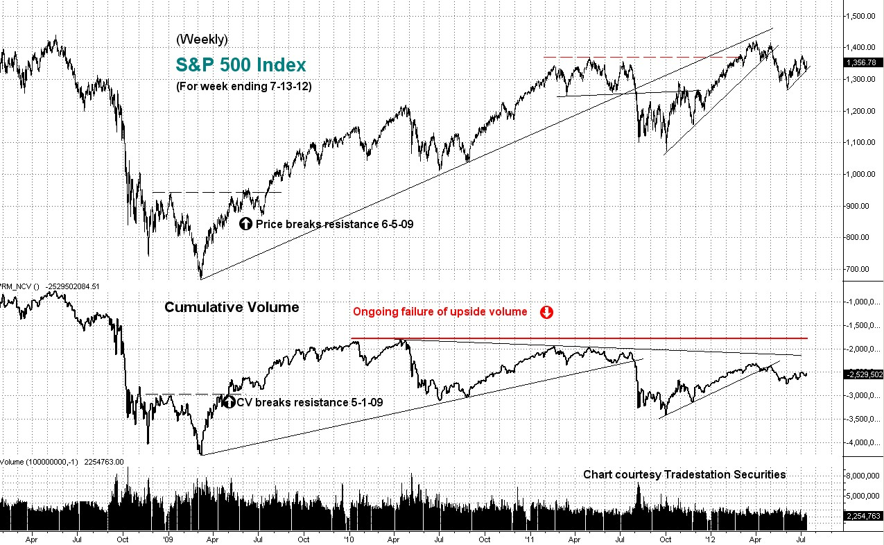 cumulative, volume, s&p, weekly