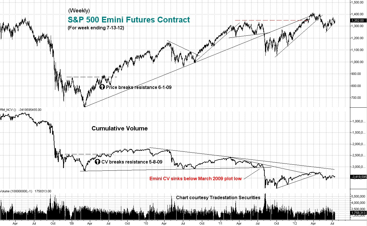 cumulative, volume, emini, weekly
