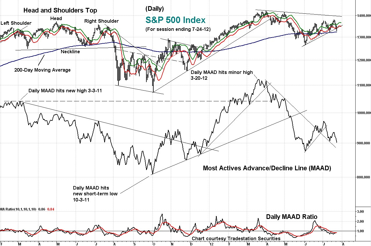 indicator, maad, technical, s&p