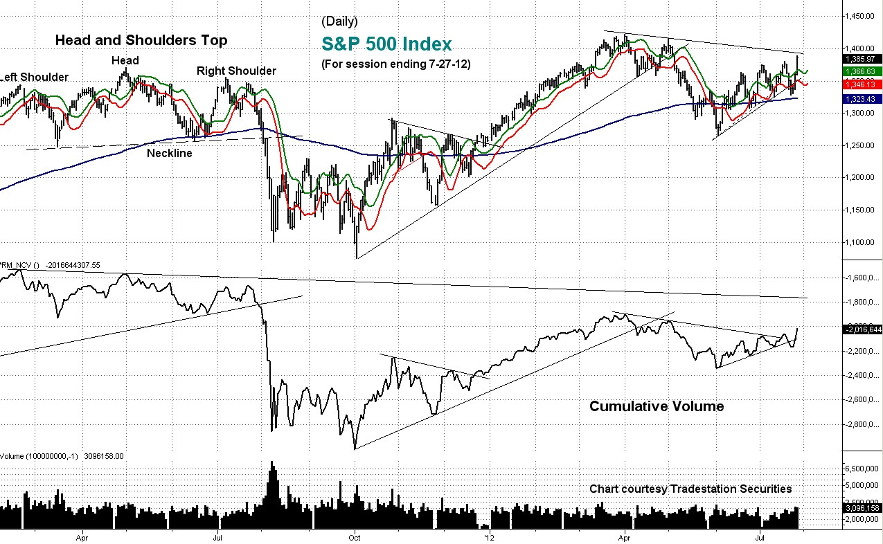 cumulative, volume, daily