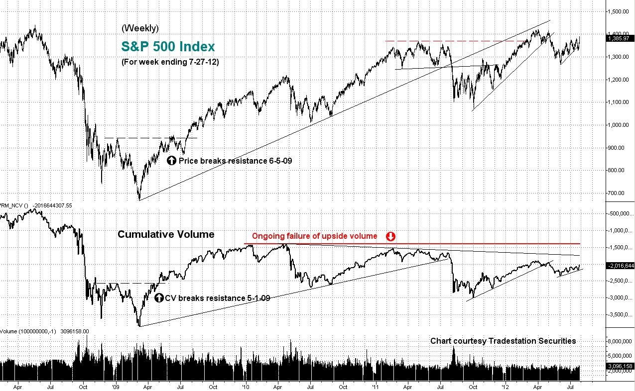 cumulative, volume, weekly, s&p