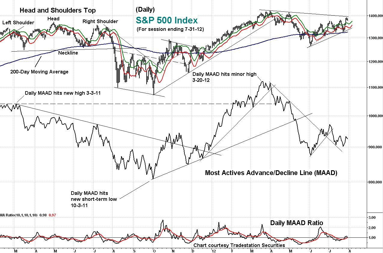 indicator, technical, s&p