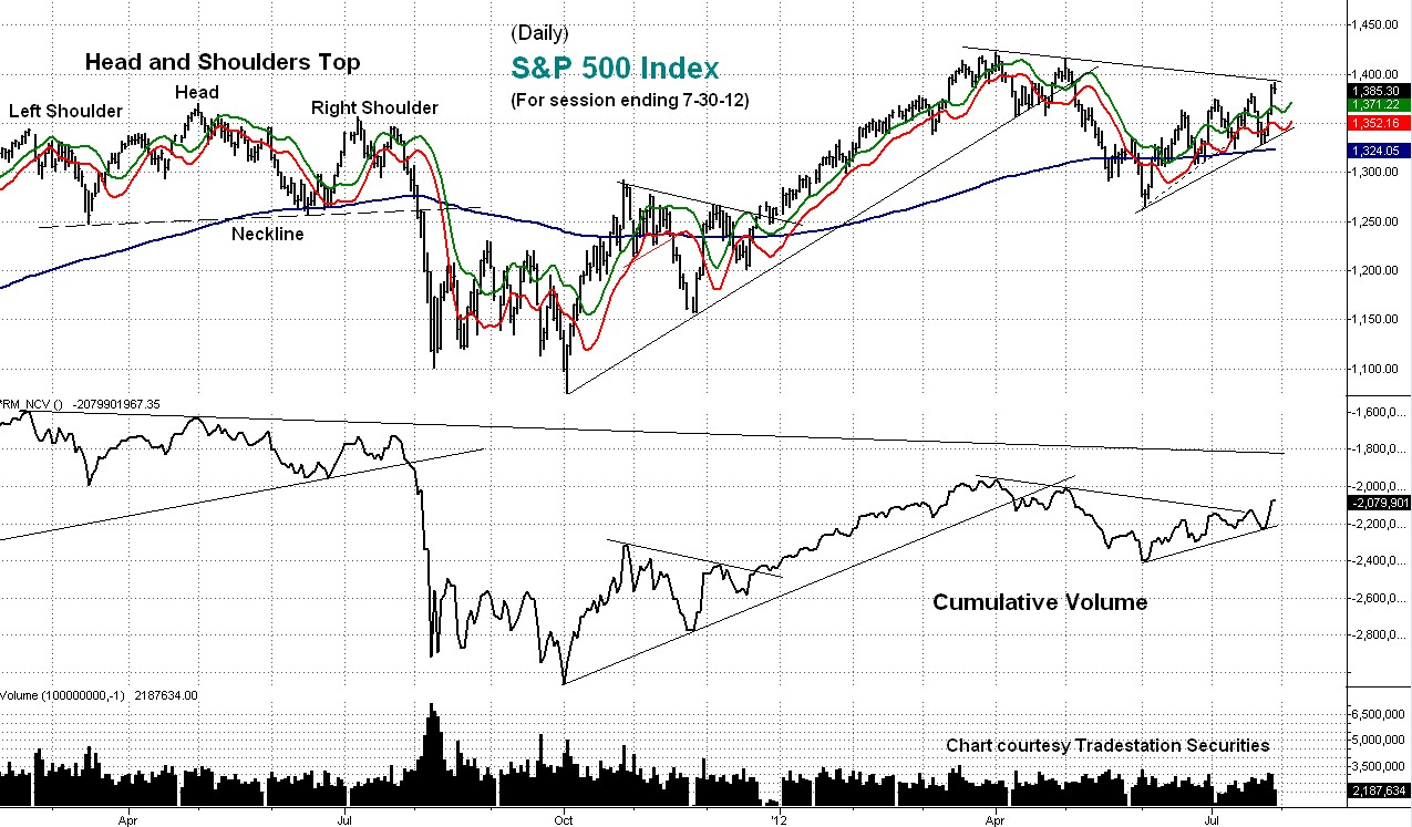 stock, cumulative, volume, s&p