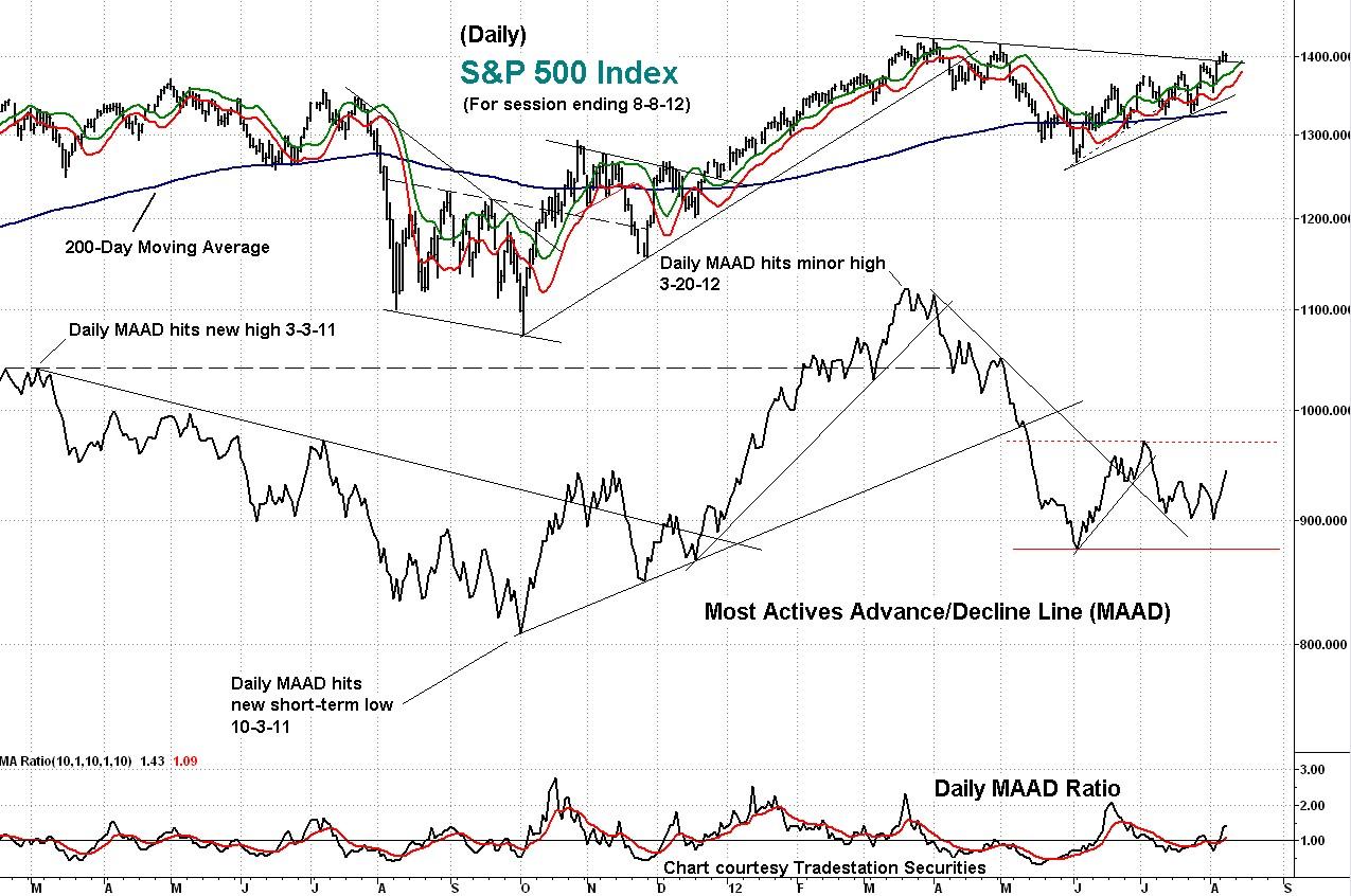 technical, indicator, maad, s&p