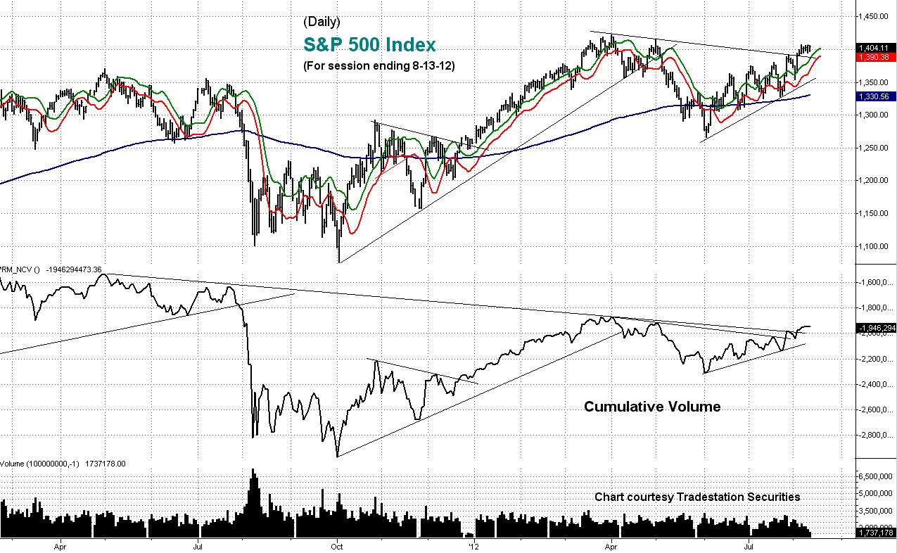 cumulative, volume, s&p
