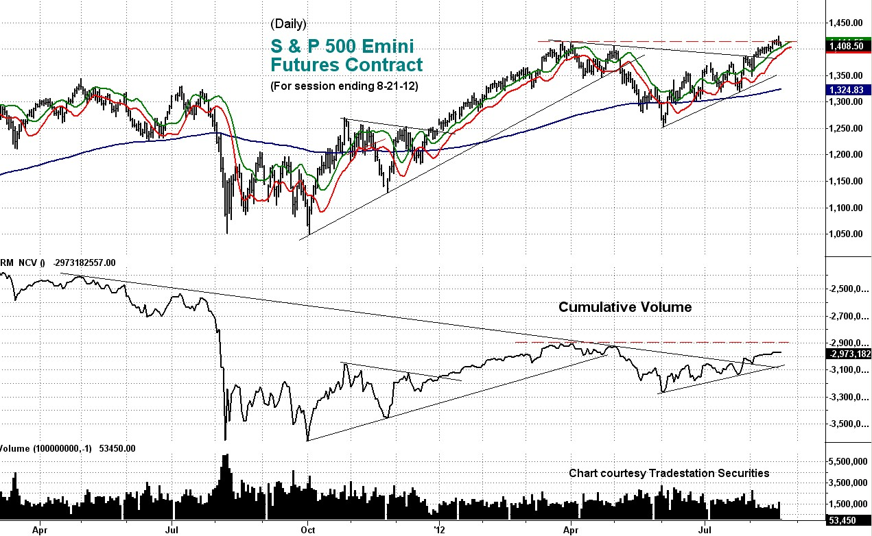 stock index, cumulative, volume