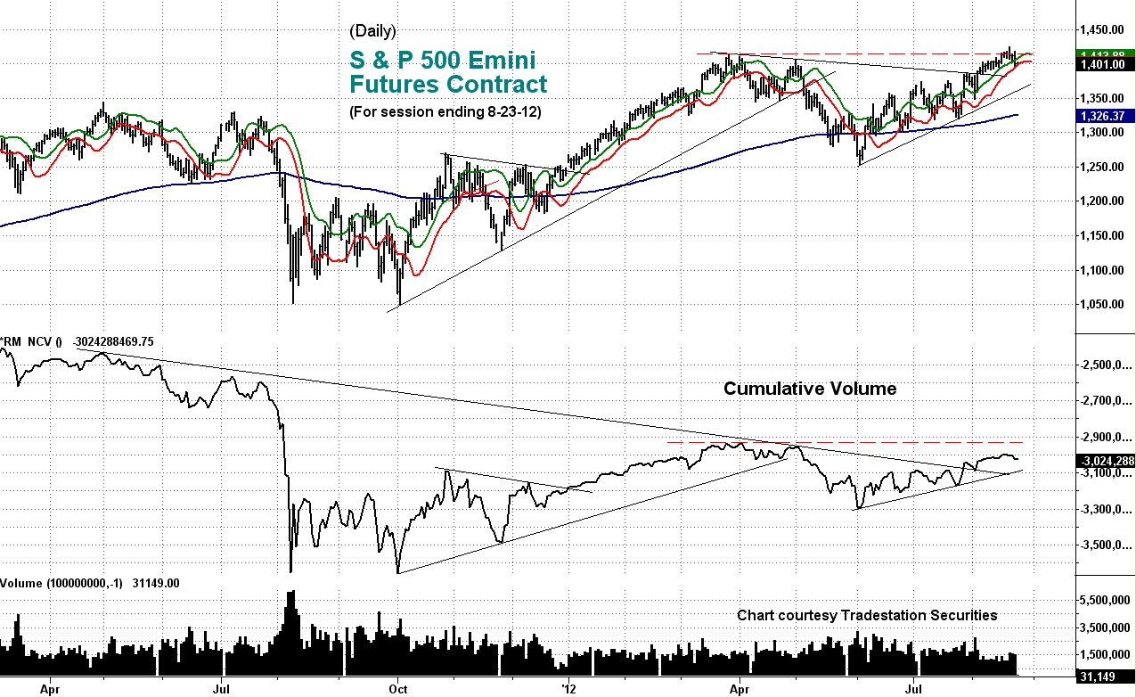 cumulative, s&p, emini, volume