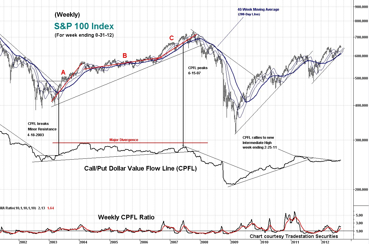 weekly, cpfl