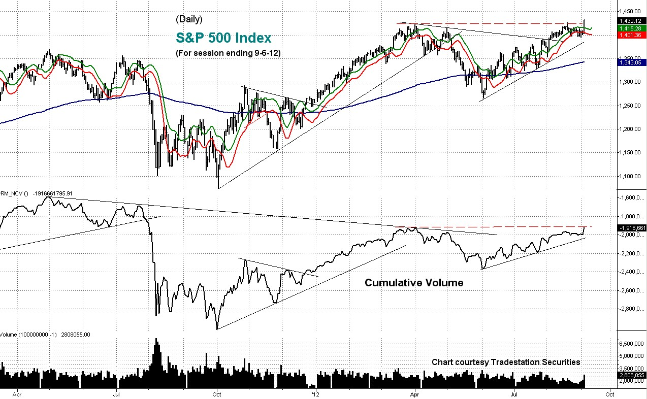 stock, cumulative, volume