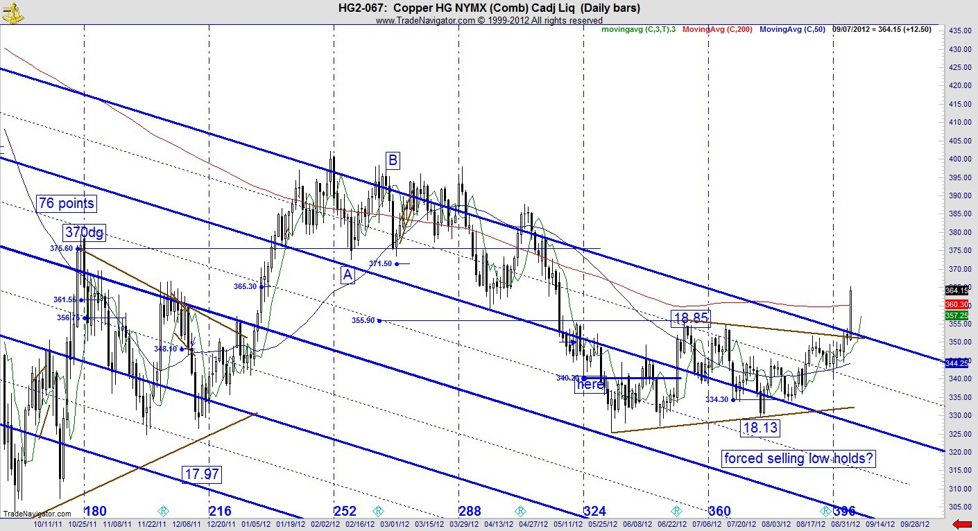 copper, financial, fibonacci