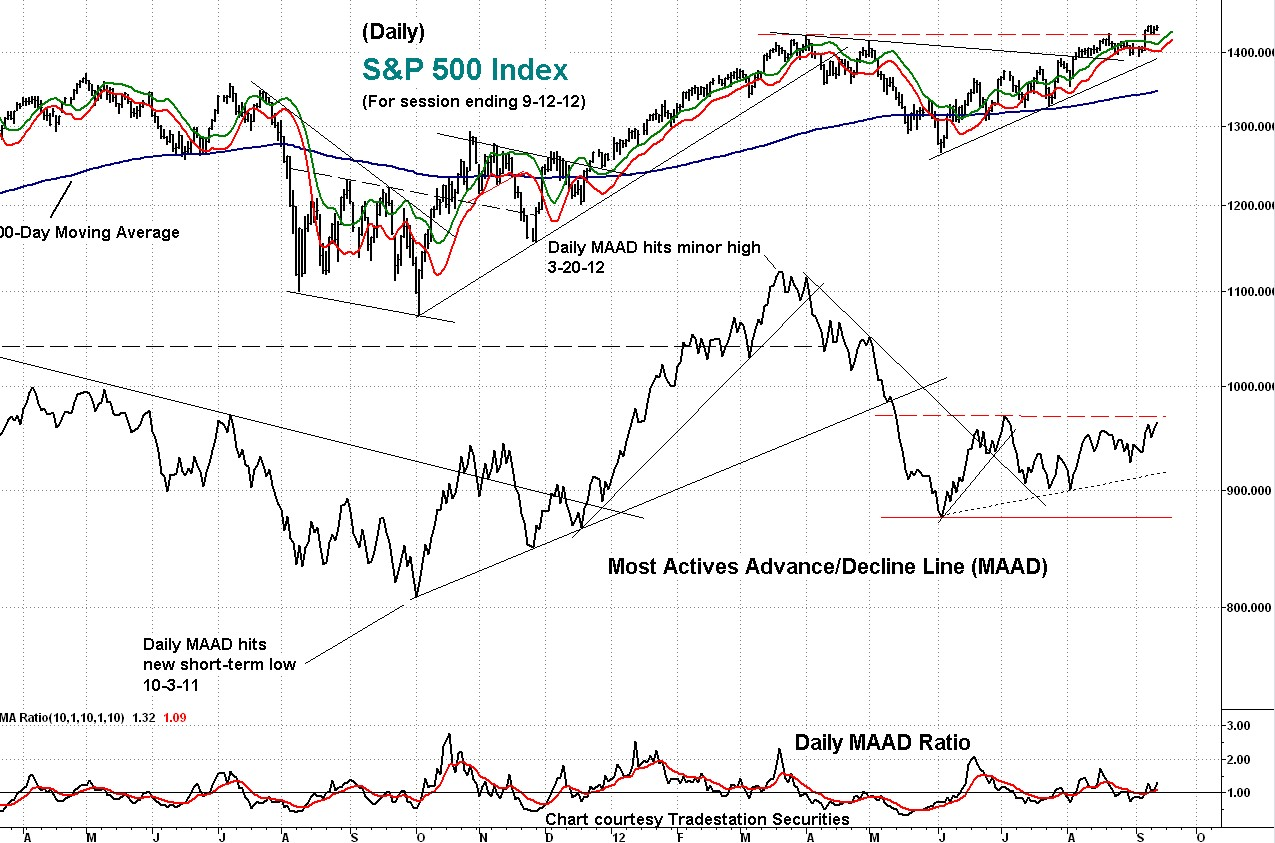indicator, s&p, maad
