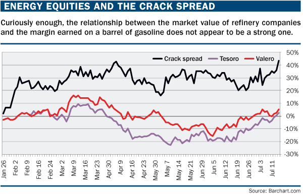 Exploiting crack spreads with options futures magazine