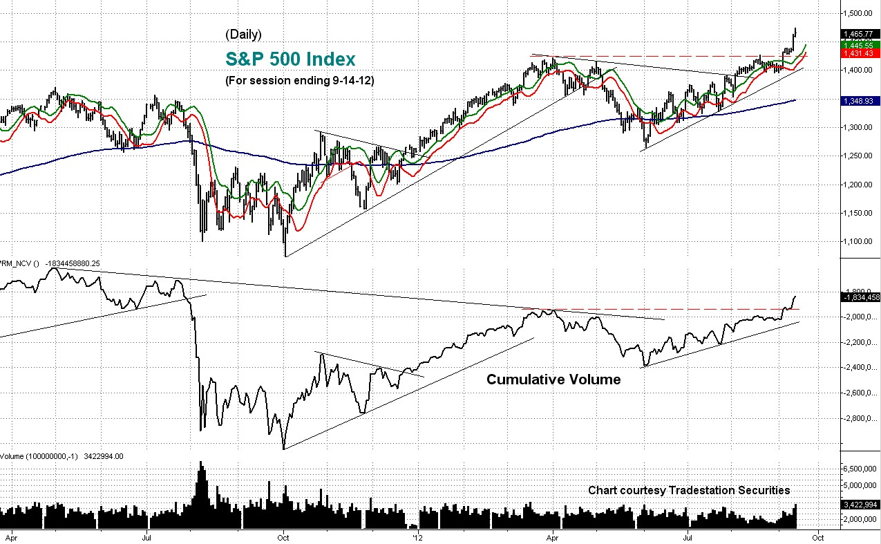 cumulative, volume, s&p, daily