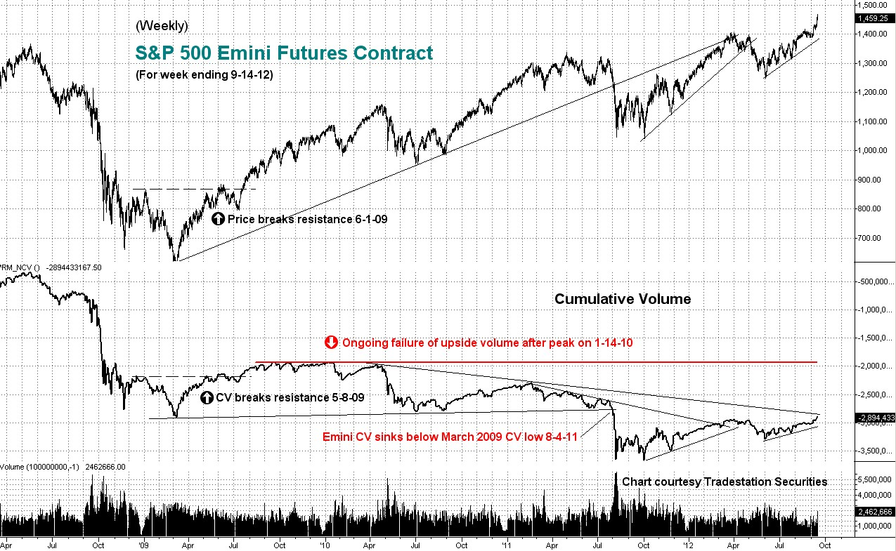 cumulative, volume, emini, s&p
