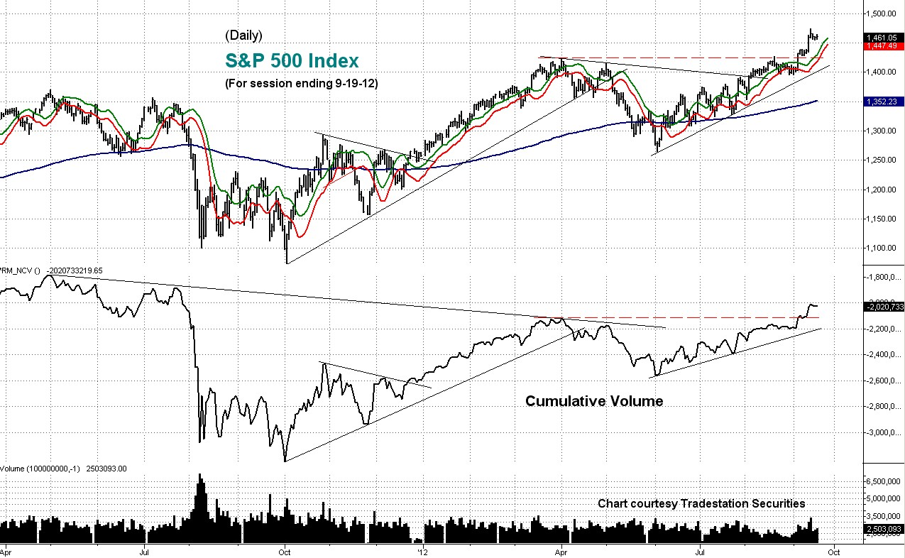 stock, market, cumulative, volume
