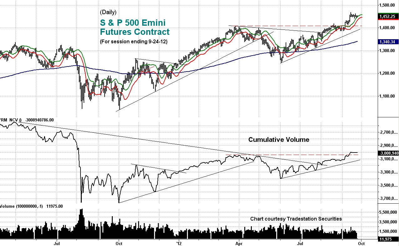 stock, indicator, cumulative