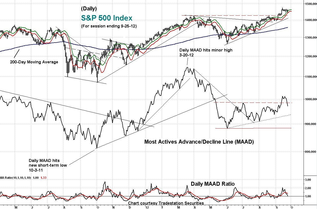 s&p, maad, technical, indicator