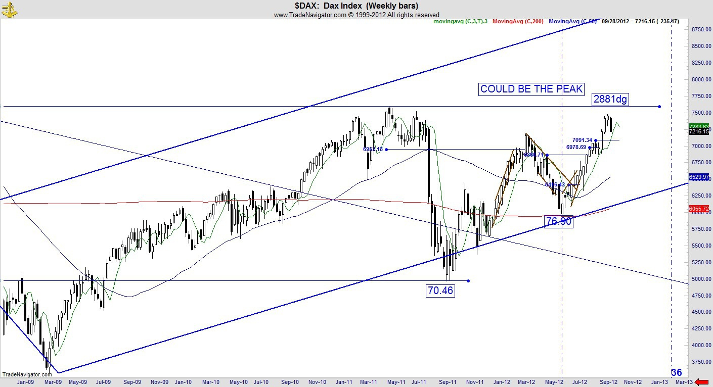 dax, stock index, fibonacci, cycles
