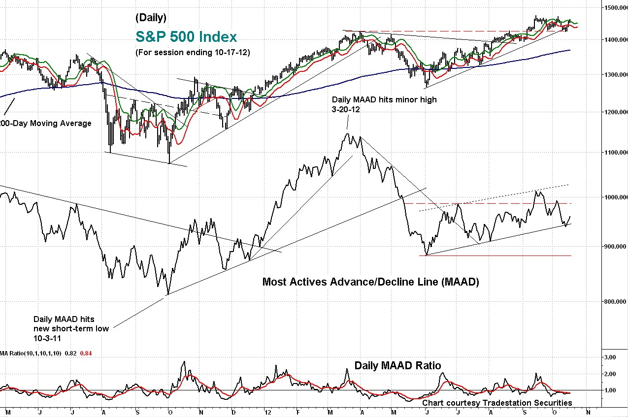 maad, indicator, s&p
