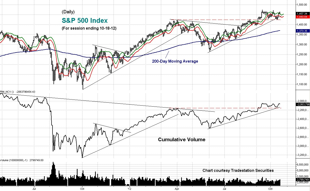volume, cumulative, s&p