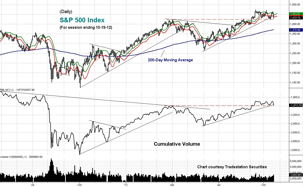cumulative, s&p